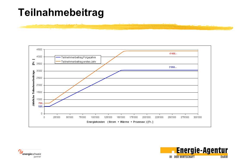 Teilnahmebeitrag Energiekosten ( Strom + Wärme Prozesse ) [ Fr. ]